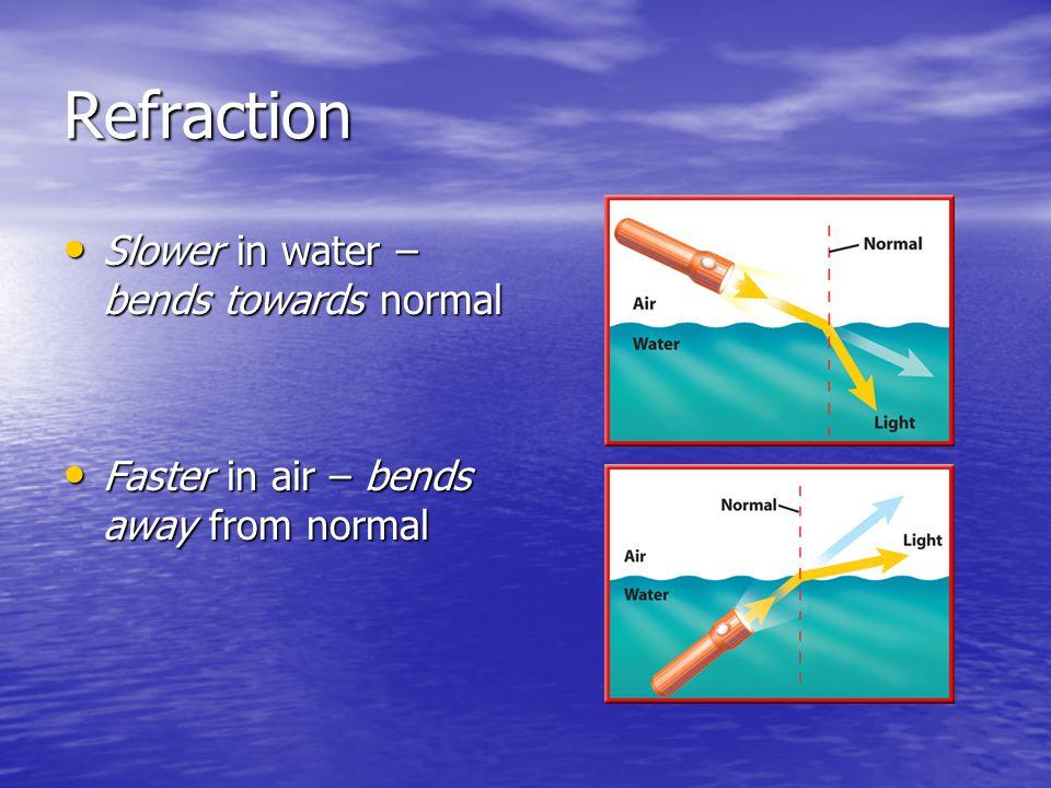 Refraction Slower in water – bends towards normal Slower in water – bends towards normal Faster in air – bends away from normal Faster in air – bends