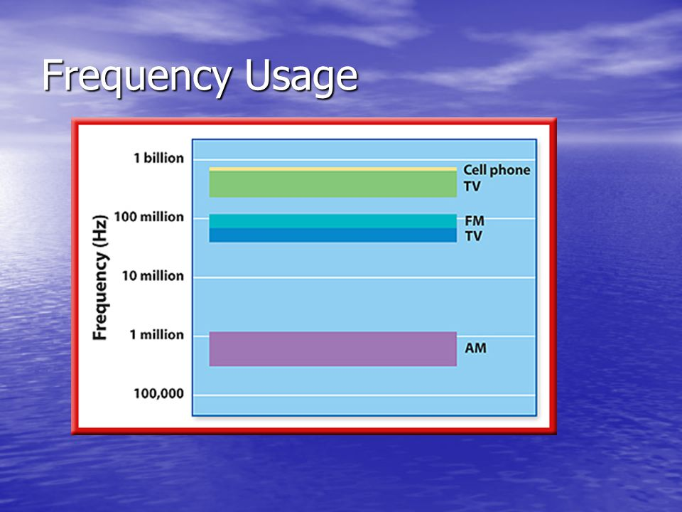 Frequency Usage