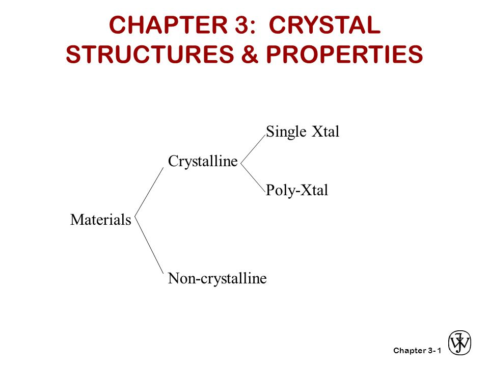 Chapter 3- Procedure for finding direction: Select two points on the line End point - Start point Clear fraction Put in [hkl] format Note: negative sign goes above the number