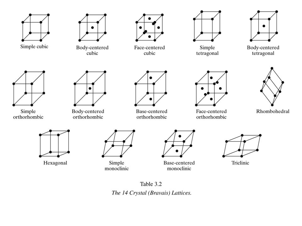 Chapter 3-19 Single Crystals -Properties vary with direction: anisotropic.