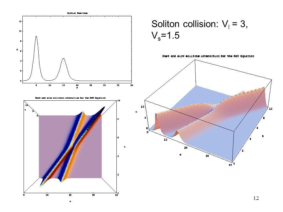 12 Soliton collision: V l = 3, V s =1.5
