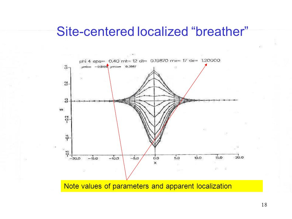 18 Site-centered localized breather Note values of parameters and apparent localization