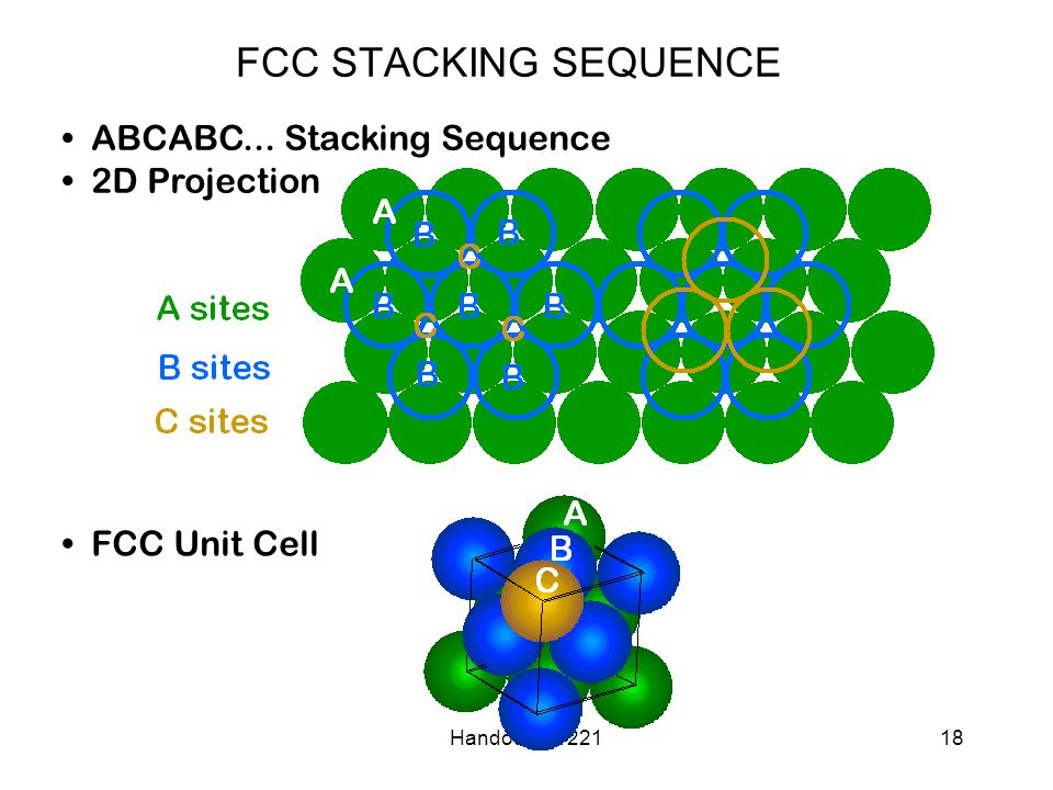 Handout#3 - 22118 ABCABC... Stacking Sequence 2D Projection FCC Unit Cell FCC STACKING SEQUENCE