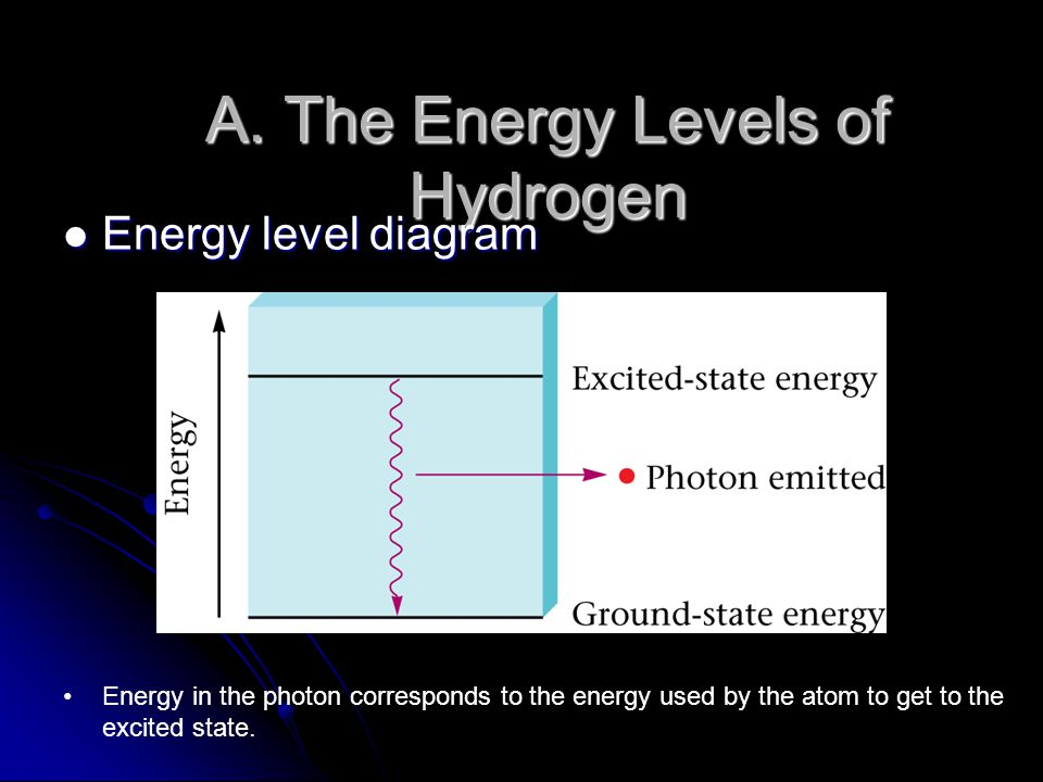 A. The Energy Levels of Hydrogen Energy level diagram Energy level diagram Energy in the photon corresponds to the energy used by the atom to get to t