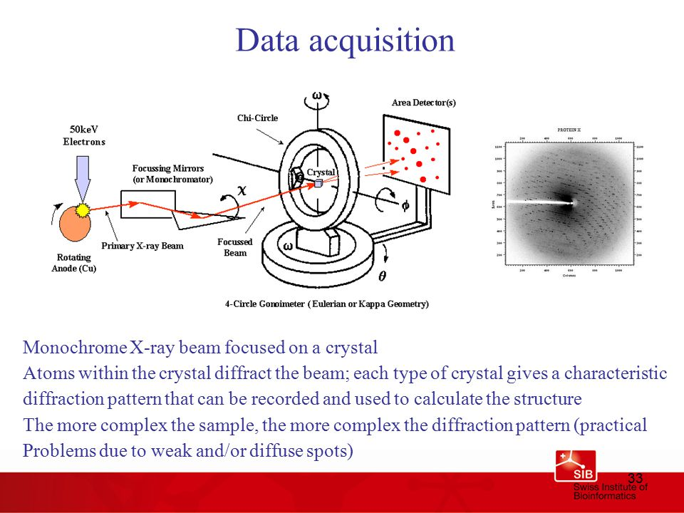 33 Data acquisition Monochrome X-ray beam focused on a crystal Atoms within the crystal diffract the beam; each type of crystal gives a characteristic diffraction pattern that can be recorded and used to calculate the structure The more complex the sample, the more complex the diffraction pattern (practical Problems due to weak and/or diffuse spots)