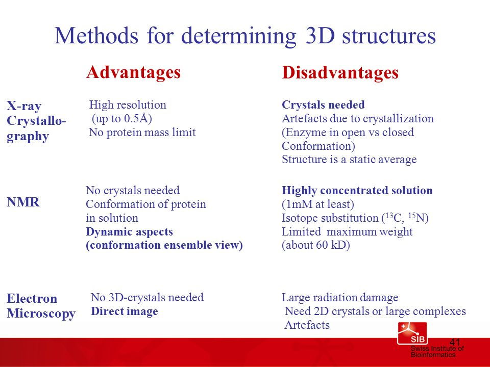 41 Methods for determining 3D structures Advantages Disadvantages No crystals needed Conformation of protein in solution Dynamic aspects (conformation ensemble view)‏ Highly concentrated solution (1mM at least)‏ Isotope substitution ( 13 C, 15 N)‏ Limited maximum weight (about 60 kD)‏ NMR No 3D-crystals needed Direct image Large radiation damage Need 2D crystals or large complexes Artefacts Electron Microscopy High resolution (up to 0.5Å)‏ No protein mass limit X-ray Crystallo- graphy Crystals needed Artefacts due to crystallization (Enzyme in open vs closed Conformation) Structure is a static average