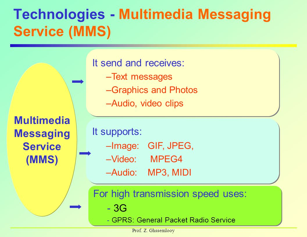 Prof. Z. Ghssemlooy Technologies - Multimedia Messaging Service (MMS) It send and receives: –Text messages –Graphics and Photos –Audio, video clips It