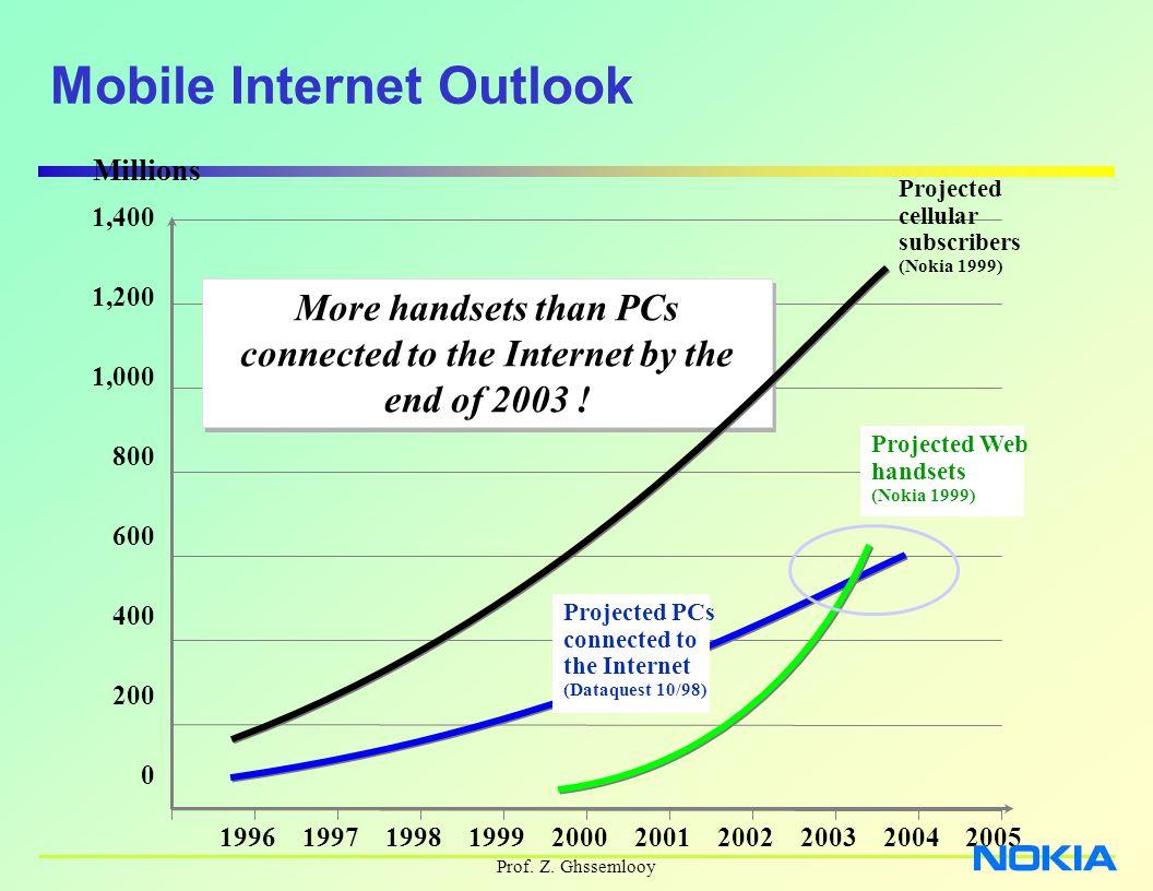 Prof. Z. Ghssemlooy Millions 1996199719981999200020012002200320042005 1,400 1,200 1,000 800 600 400 200 0 Mobile Internet Outlook More handsets than P