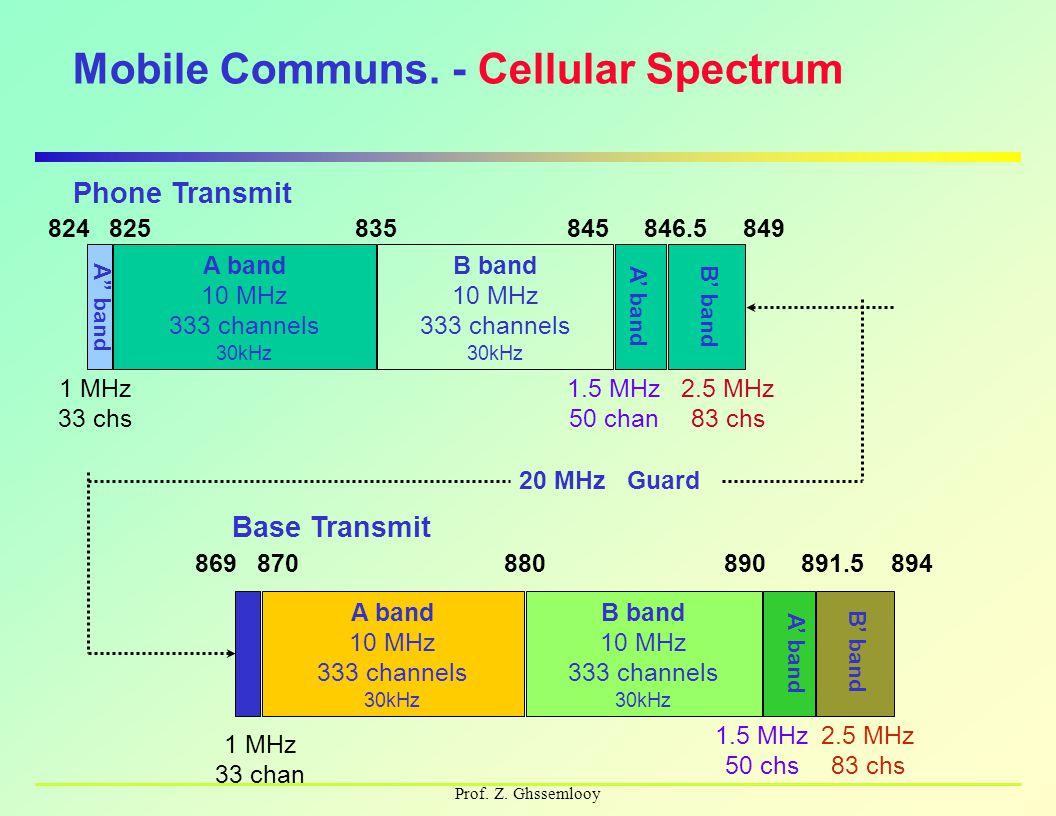 Prof. Z. Ghssemlooy Mobile Communs. - Cellular Spectrum A band 10 MHz 333 channels 30kHz B band 10 MHz 333 channels 30kHz 825835845824846.5849 Phone T