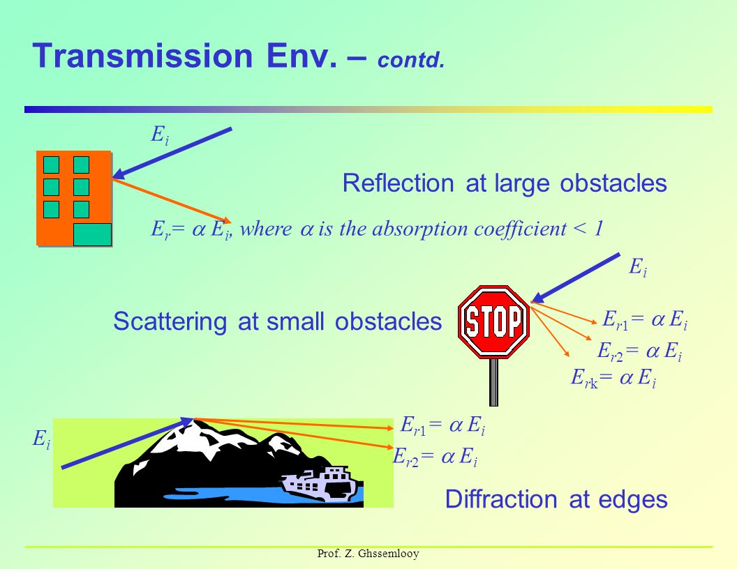 Prof. Z. Ghssemlooy Transmission Env. – contd. Reflection at large obstacles EiEi E r =  E i, where  is the absorption coefficient < 1 Scattering at