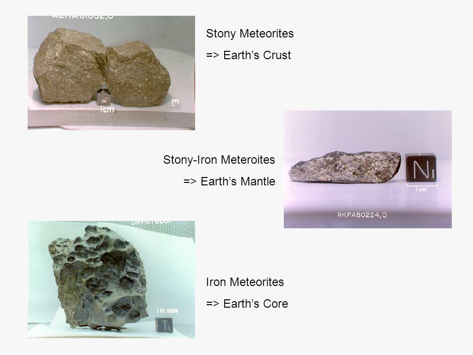 Stony Meteorites => Earth's Crust Stony-Iron Meteroites => Earth's Mantle Iron Meteorites => Earth's Core