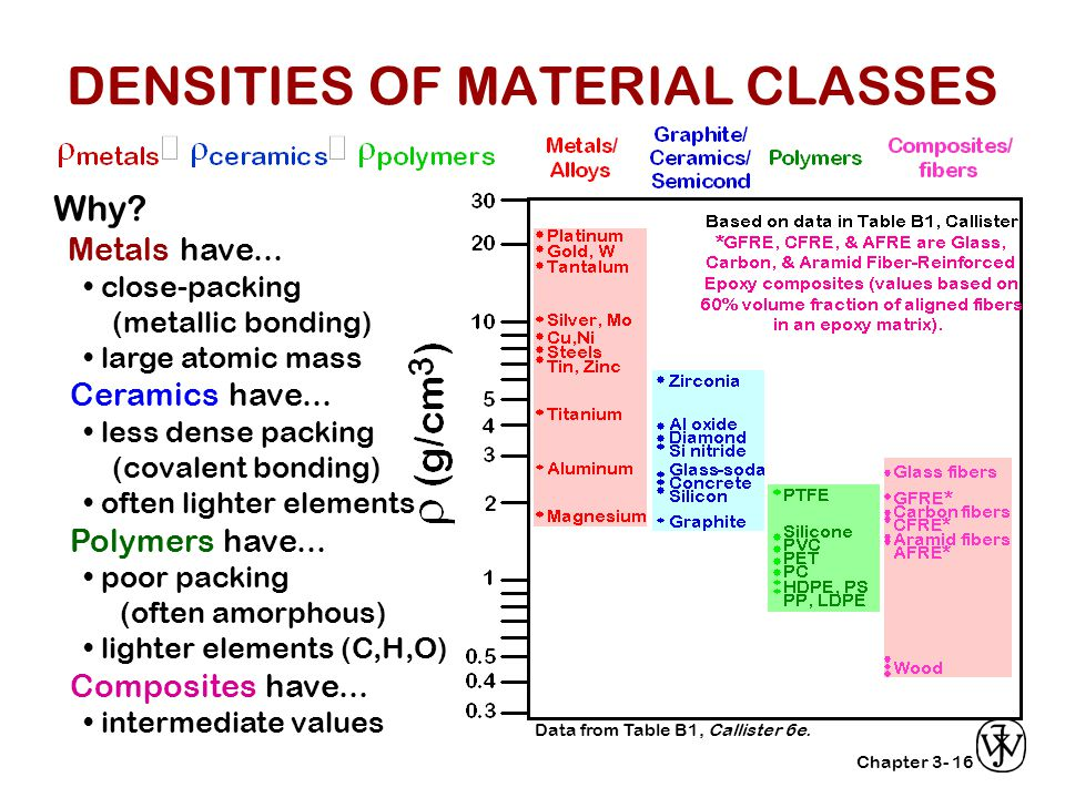 Chapter 3-16 Why? Metals have... close-packing (metallic bonding) large atomic mass Ceramics have... less dense packing (covalent bonding) often light