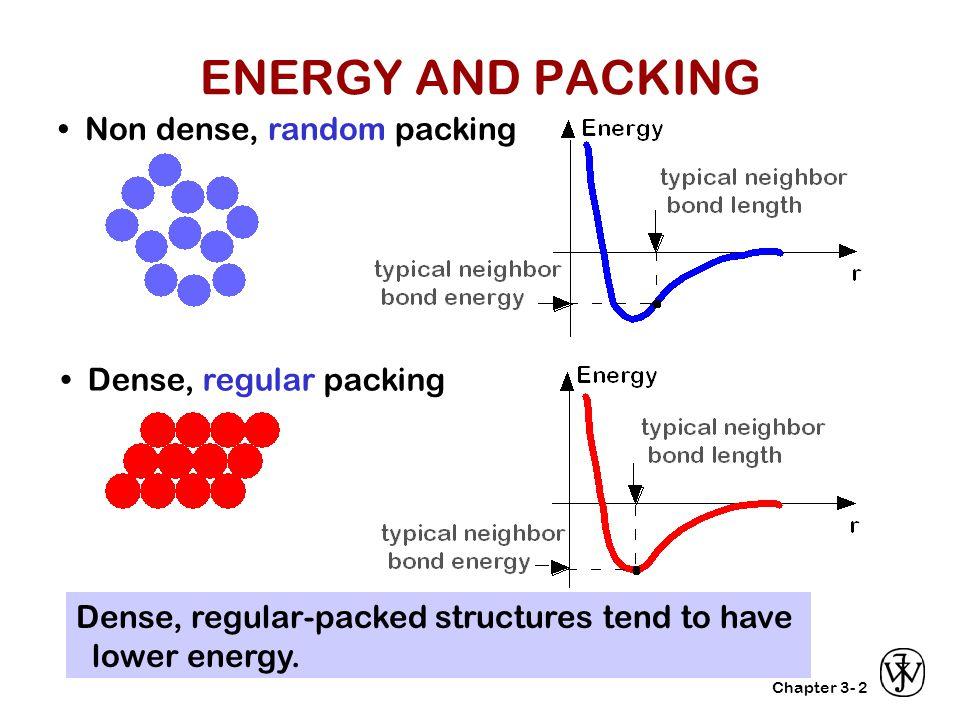Chapter 3-2 Non dense, random packing Dense, regular packing Dense, regular-packed structures tend to have lower energy. ENERGY AND PACKING