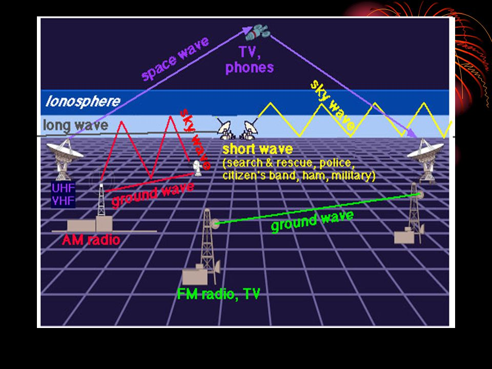 Microwaves A form of higher energy radio radiation.