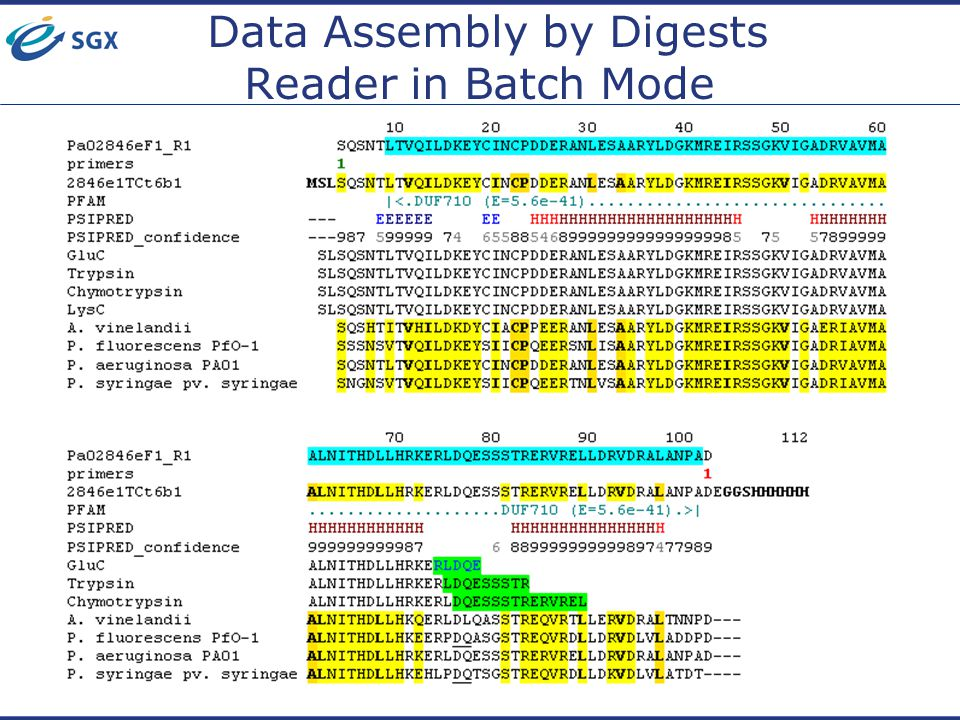 Data Assembly by Digests Reader in Batch Mode