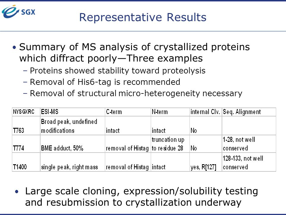 Representative Results Summary of MS analysis of crystallized proteins which diffract poorly—Three examples –Proteins showed stability toward proteoly