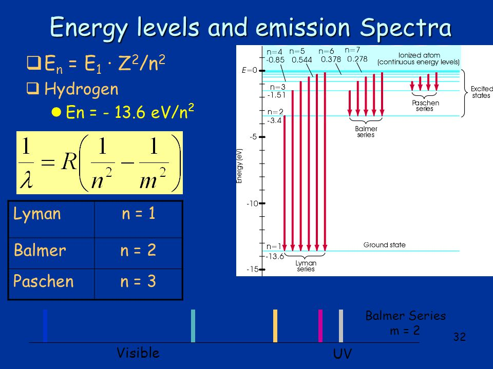 32 Energy levels and emission Spectra Lymann = 1 Balmern = 2 Paschenn = 3  E n = E 1 · Z 2 /n 2  Hydrogen lEn = - 13.6 eV/n 2 Balmer Series m = 2 UV Visible