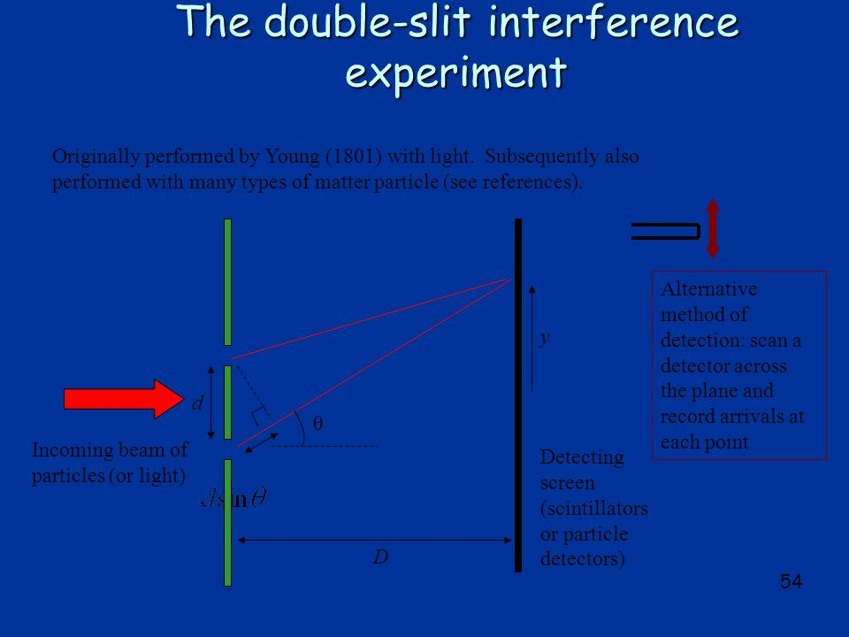 54 The double-slit interference experiment Originally performed by Young (1801) with light.