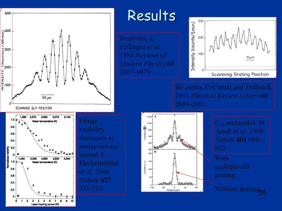 55 Results Neutrons, A Zeilinger et al.