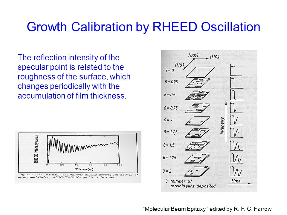 Growth Calibration by RHEED Oscillation The reflection intensity of the specular point is related to the roughness of the surface, which changes perio