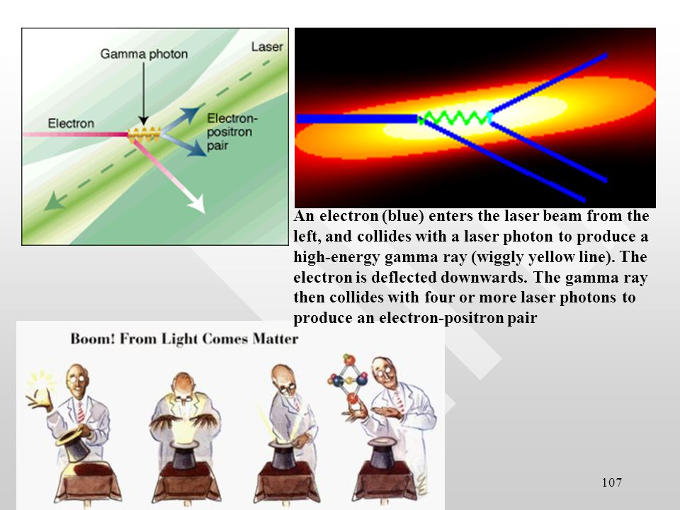 106 Pictorial visualisation of pair production In the process of pair production, a photon of sufficient energy is converted into electron-positron pair.