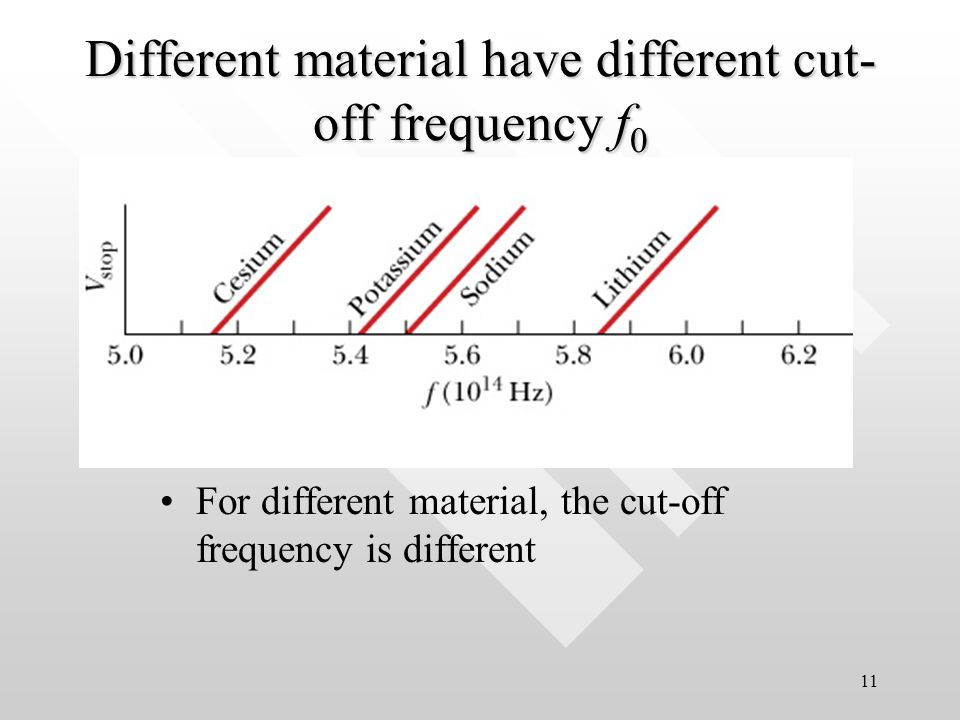 10 Cutoff frequency, f 0 cut-off frequencyFrom the same graph one also found that there exist a cut-off frequency, f 0, below which no PE effect occurs no matter how intense is the radiation shined on the metal surface Sodium