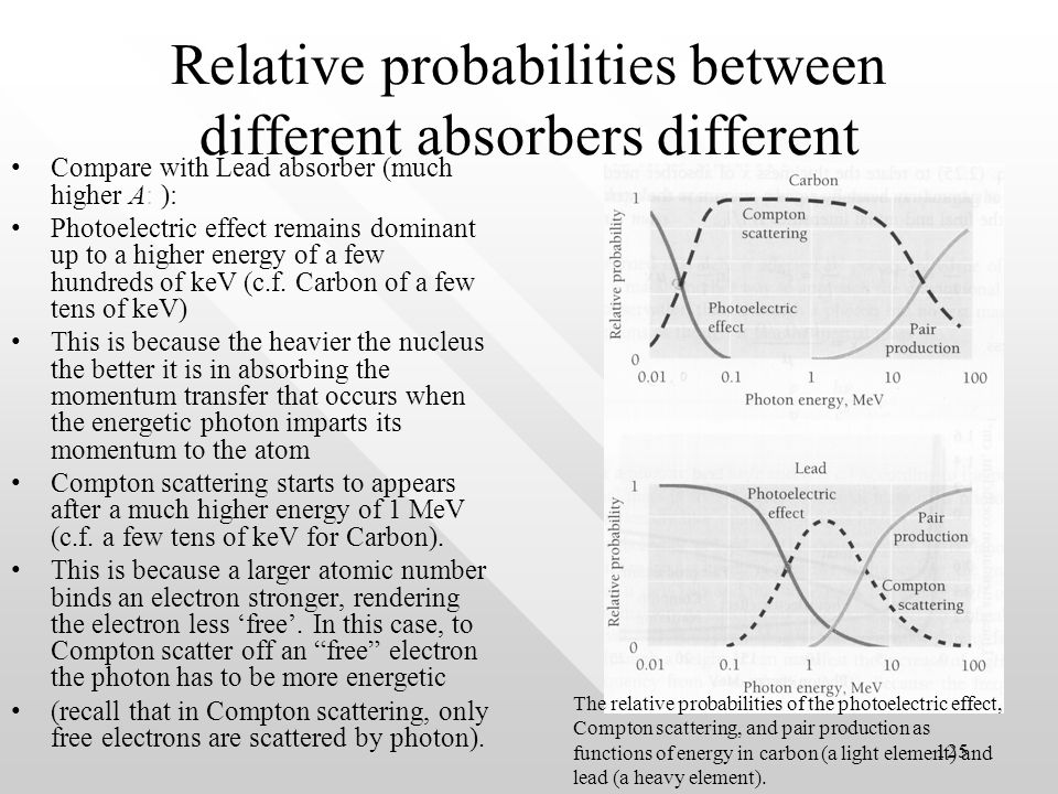 124 Relative probabilities of photon absorption channels For a fixed atomic number (say Carbon, A = 12)For a fixed atomic number (say Carbon, A = 12) At low energy photoelectric effect dominates.
