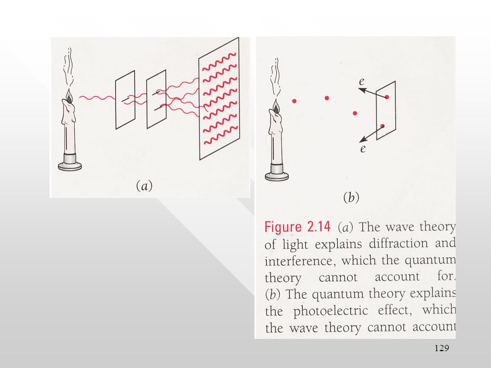 128 Contradictory nature of light In Photoelectric effect, Compton scatterings, inverse photoelectric effect, pair creation/annihilation, light behaves as particle.