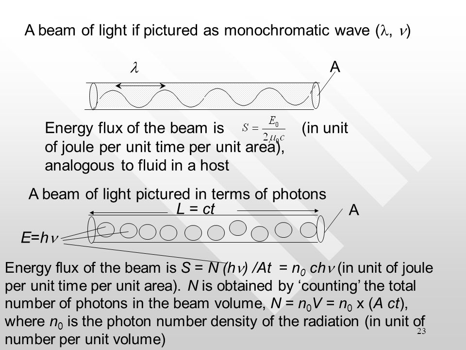 22 The way how photon carries energy is in in contrast to the way wave carries energy.The way how photon carries energy is in in contrast to the way wave carries energy.