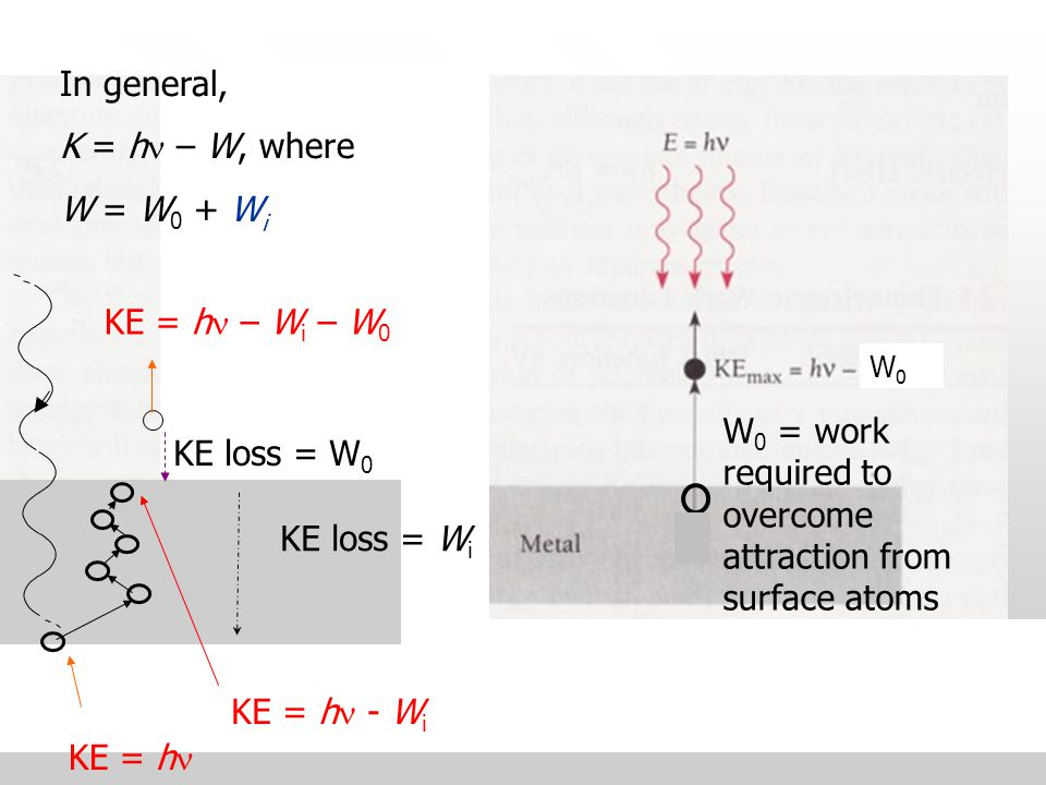 28 Einstein's 2 nd postulate In PE one photon is completely absorbed by one atom in the photocathode.