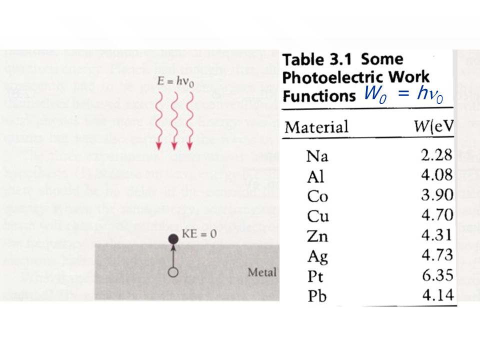 32 Cut-off frequency is related to work function of metal surface Cut-off frequency is related to work function of metal surface W 0 = h  A photon having the cut-off frequency  has just enough energy to eject the photoelectron and none extra to appear as kinetic energy.