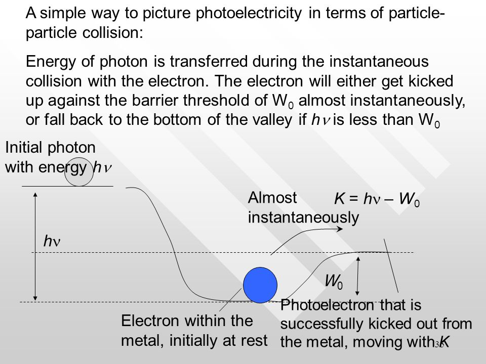 34 Third feature explained The required energy to eject photoelectrons is supplied in concentrated bundles of photons, not spread uniformly over a large area in the wave front.The required energy to eject photoelectrons is supplied in concentrated bundles of photons, not spread uniformly over a large area in the wave front.