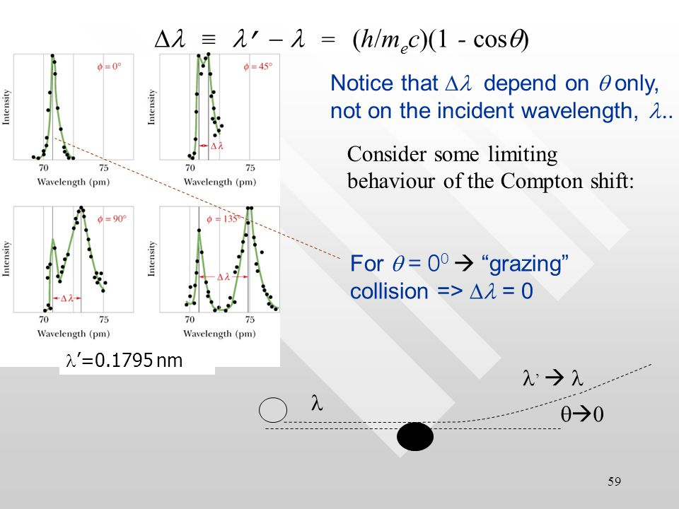 58 X-ray scattering from an electron (Compton scattering): classical versus quantum picture