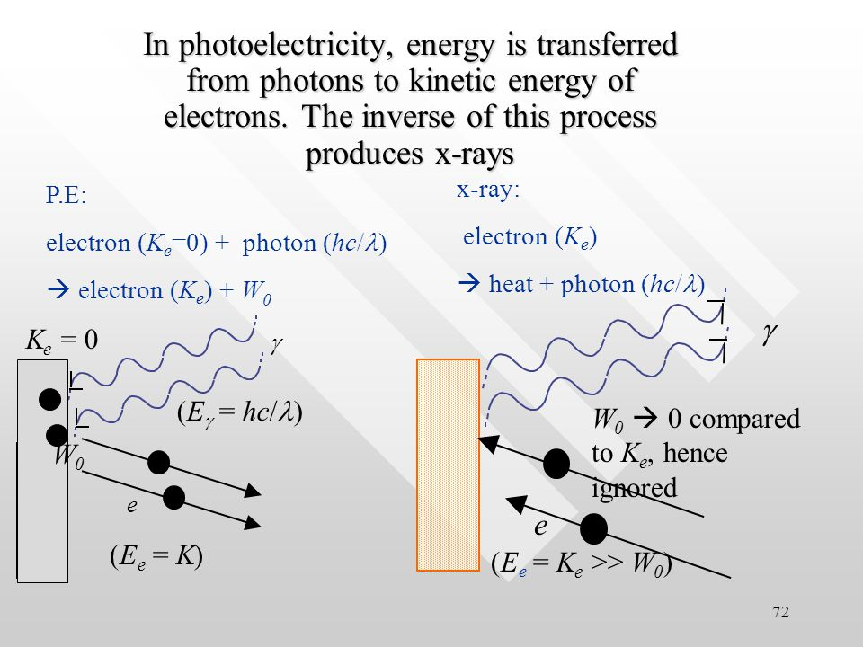 71 X-rays are simply EM radiation with very short wavelength, ~ 0.01 nm –10 nm Some properties: energetic, according to E = hc/  keVenergetic, according to E = hc/  keV (c.f.