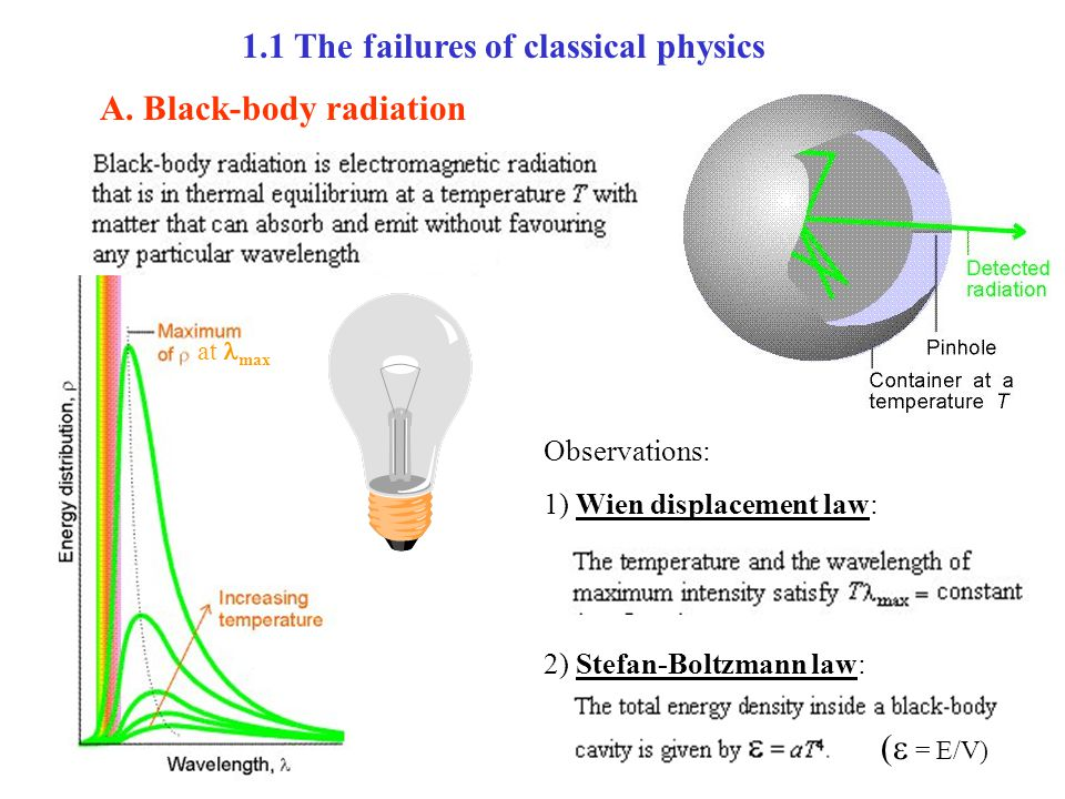 1.1 The failures of classical physics A.