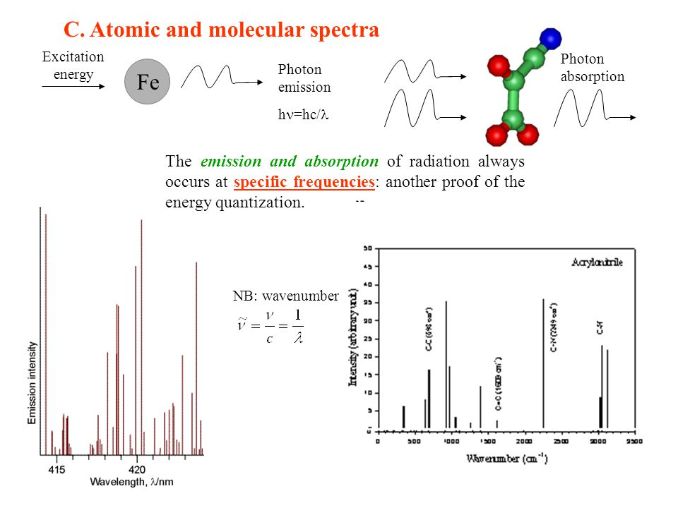 C. Atomic and molecular spectra Excitation energy Photon emission h =hc/ Fe Photon absorption The emission and absorption of radiation always occurs a