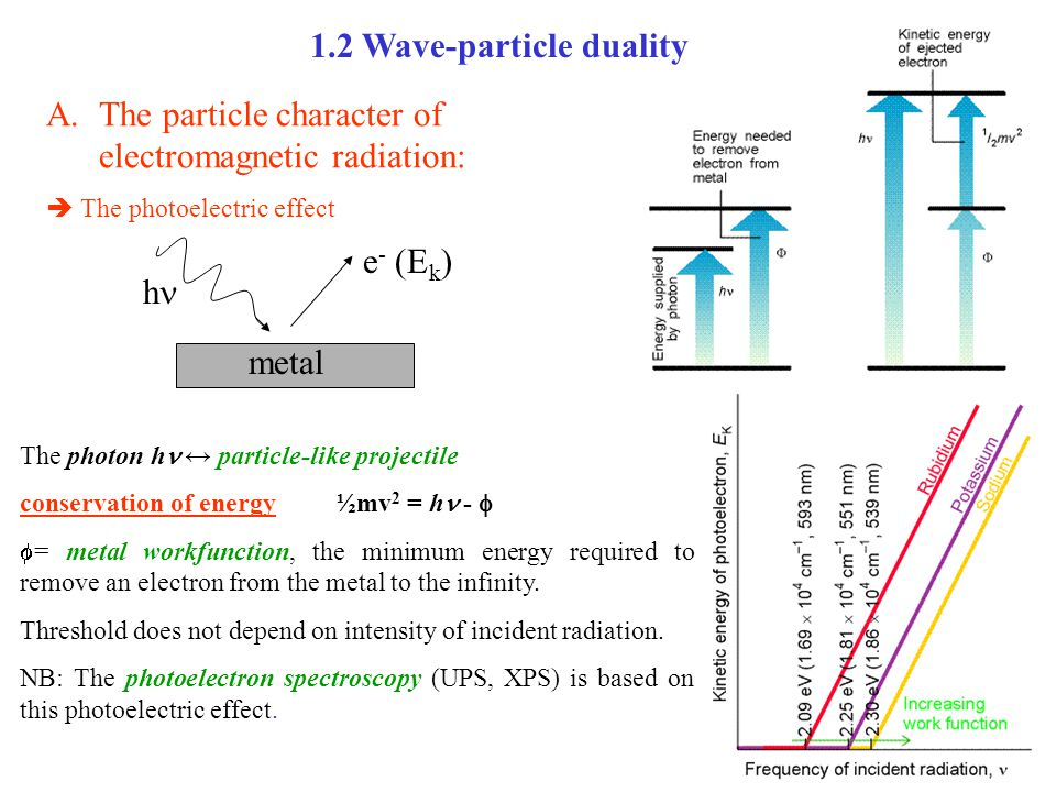 1.2 Wave-particle duality A.The particle character of electromagnetic radiation:  The photoelectric effect The photon h ↔ particle-like projectile conservation of energy ½mv 2 = h -   = metal workfunction, the minimum energy required to remove an electron from the metal to the infinity.