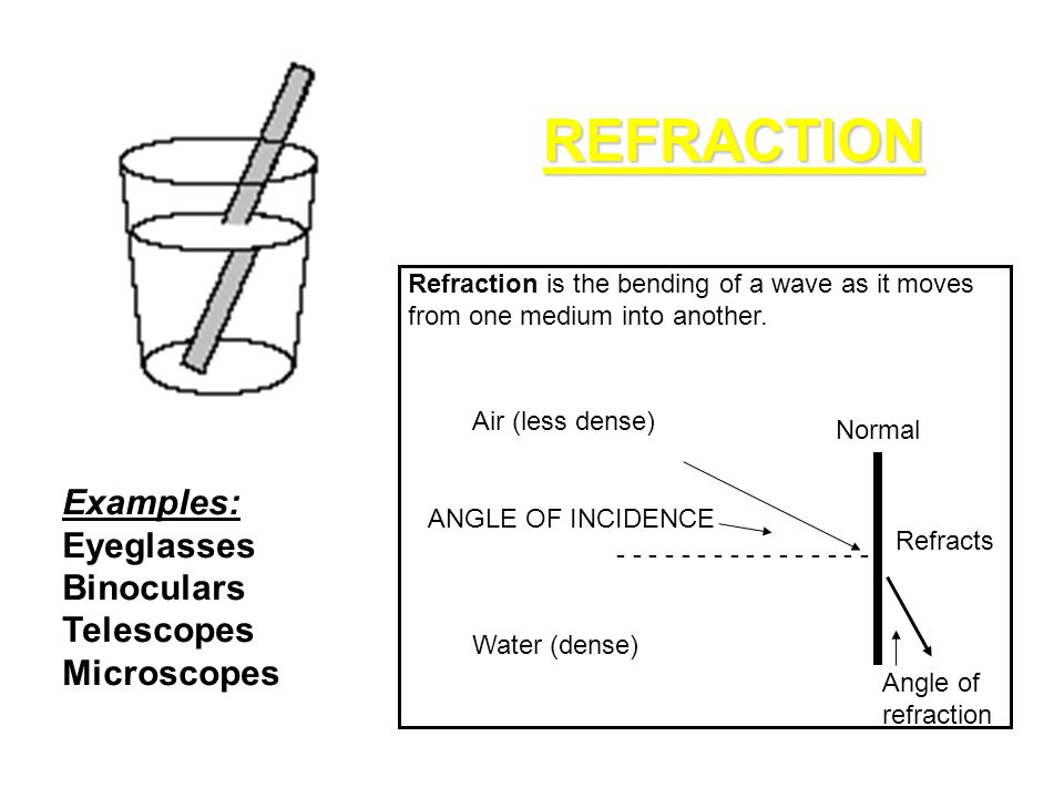 REFRACTION - - - - - - - - ANGLE OF INCIDENCE Air (less dense) Water (dense) Normal Refracts Angle of refraction Refraction is the bending of a wave a