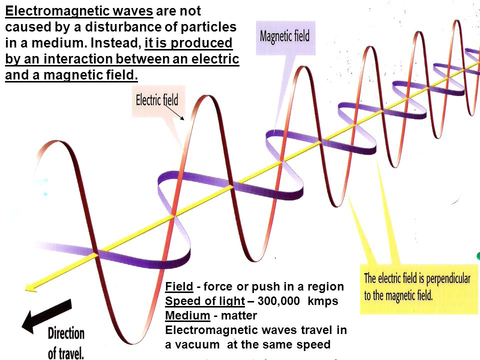 Field - force or push in a region Speed of light – 300,000 kmps Medium - matter Electromagnetic waves travel in a vacuum at the same speed Electromagn