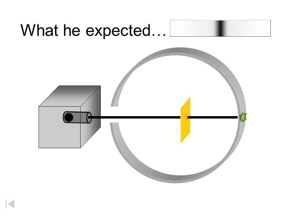 What He Expected The alpha particles to pass through without changing direction (very much) Because The positive charges were spread out evenly. Alone