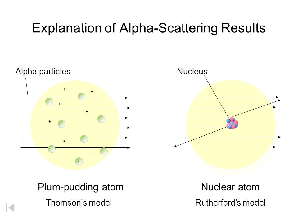 Table: hypothetical description of alpha particles alpha rays don't diffract alpha rays deflect towards a negatively charged plate and away from a pos