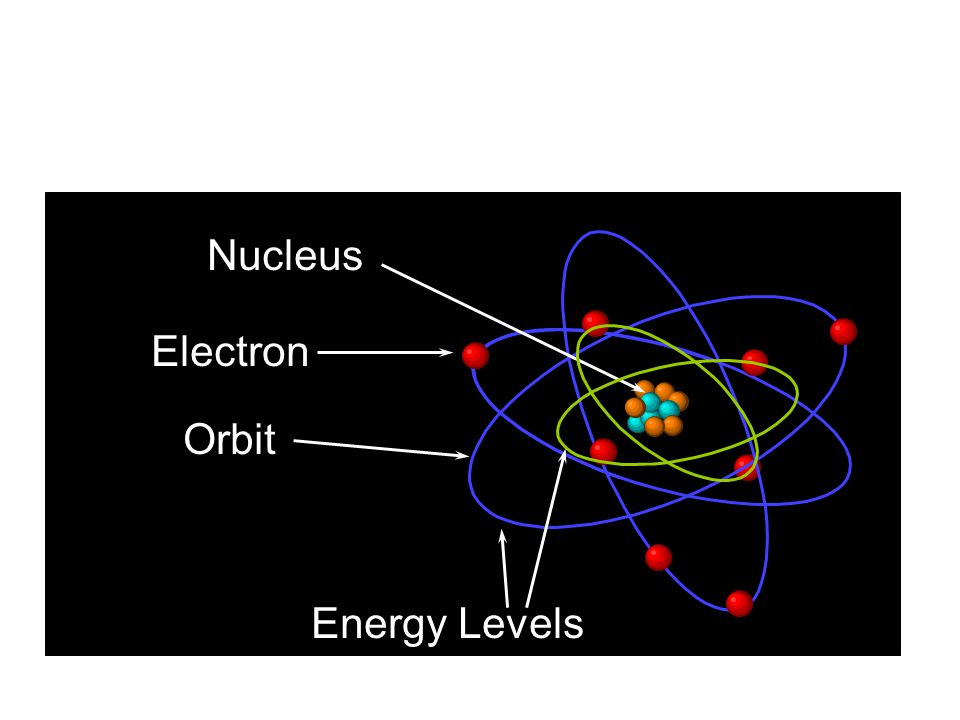 Rutherford's Gold-Leaf Experiment Conclusions: Atom is mostly empty space Nucleus has (+) charge Electrons float around nucleus Dorin, Demmin, Gabel,