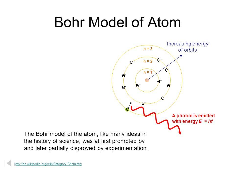 Bohr's Model Nucleus Electron Orbit Energy Levels