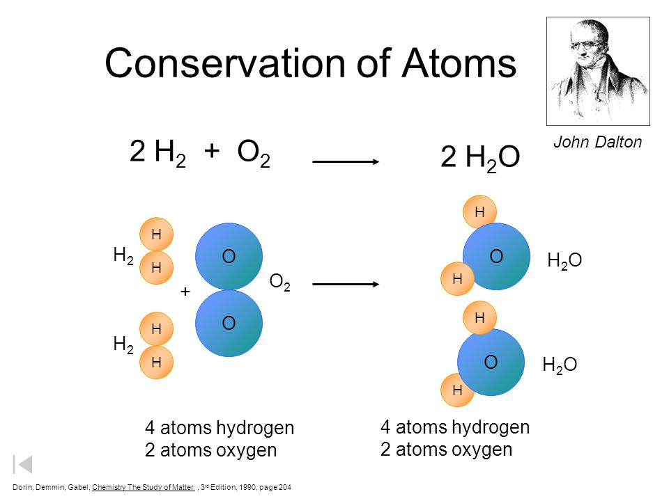 Foundations of Atomic Theory Law of Definite Proportions The fact that a chemical compound contains the same elements in exactly the same proportions