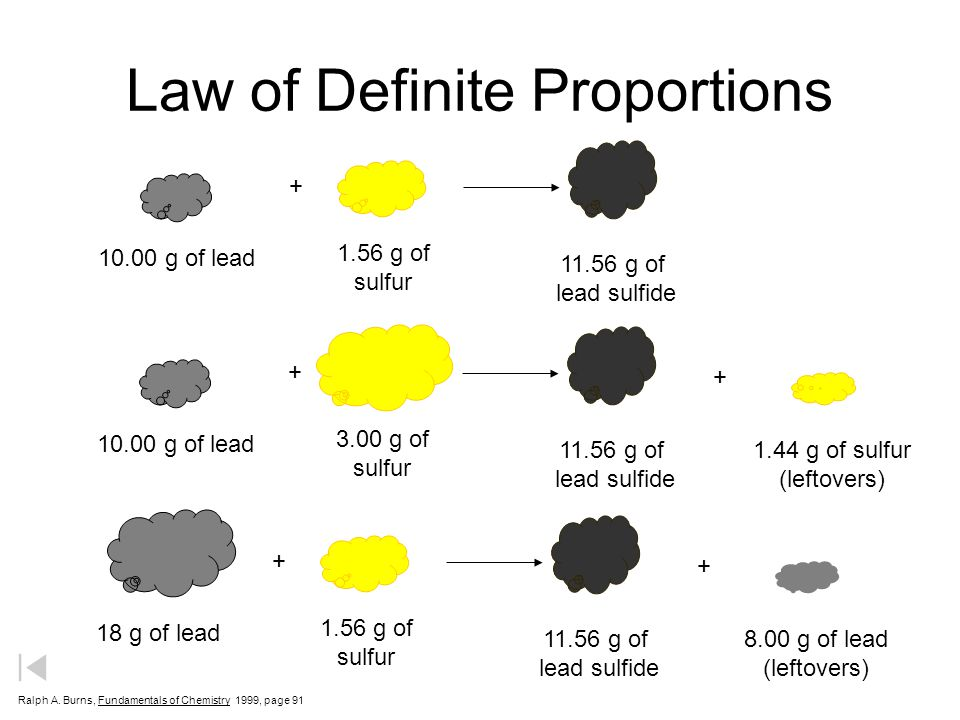 Law of Definite Proportions + 10.00 g of lead 1.56 g of sulfur 11.56 g of lead sulfide + + 10.00 g of lead 3.00 g of sulfur 11.56 g of lead sulfide 1.44 g of sulfur (leftovers) + + 18 g of lead 1.56 g of sulfur 11.56 g of lead sulfide 8.00 g of lead (leftovers) Ralph A.