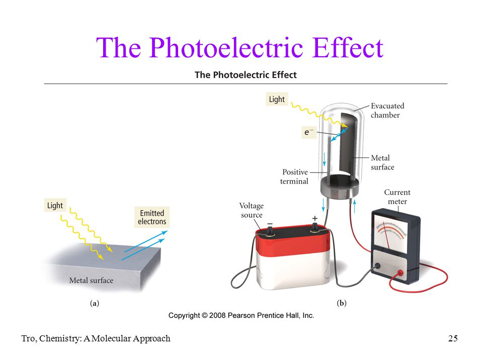 Tro, Chemistry: A Molecular Approach25 The Photoelectric Effect
