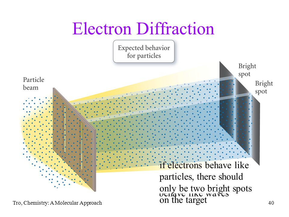 Tro, Chemistry: A Molecular Approach40 however, electrons actually present an interference pattern, demonstrating the behave like waves Electron Diffraction if electrons behave like particles, there should only be two bright spots on the target