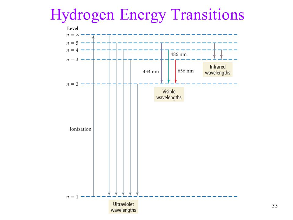 55 Hydrogen Energy Transitions