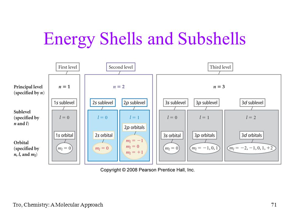 Tro, Chemistry: A Molecular Approach71 Energy Shells and Subshells