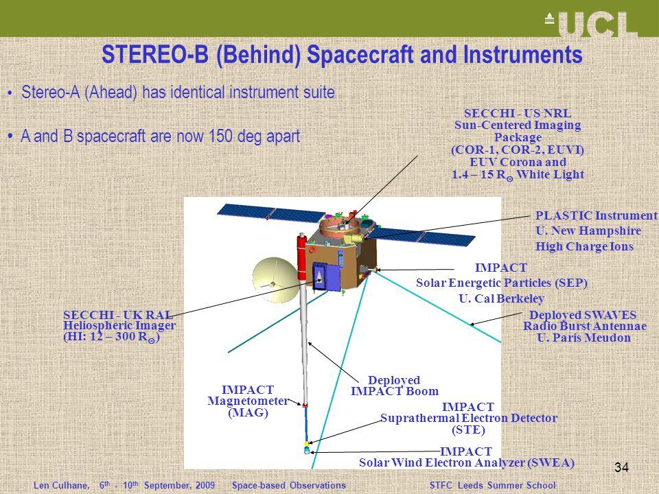 Len Culhane,6 th - 10 th September, 2009 Space-based ObservationsSTFC Leeds Summer School 34 Deployed SWAVES Radio Burst Antennae U.